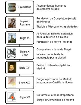 Imagen de un esquema de cronología Felipe Zayas